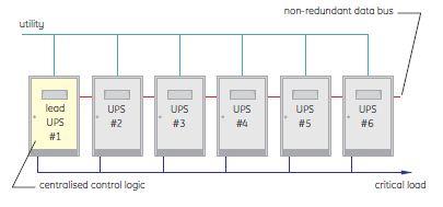 موازی سازی سیستم های یو پی اس به صورت منطق متمرکز