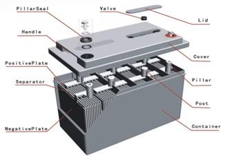 فروش باتری یو پی اس در صفاشهر