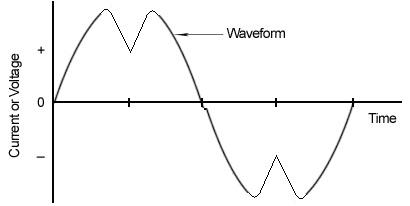 موج سینوسی با خطا