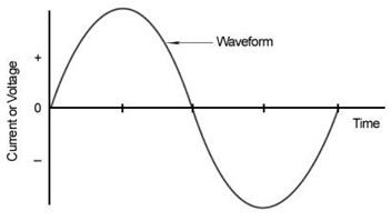 موج سینوسی بدون خطا